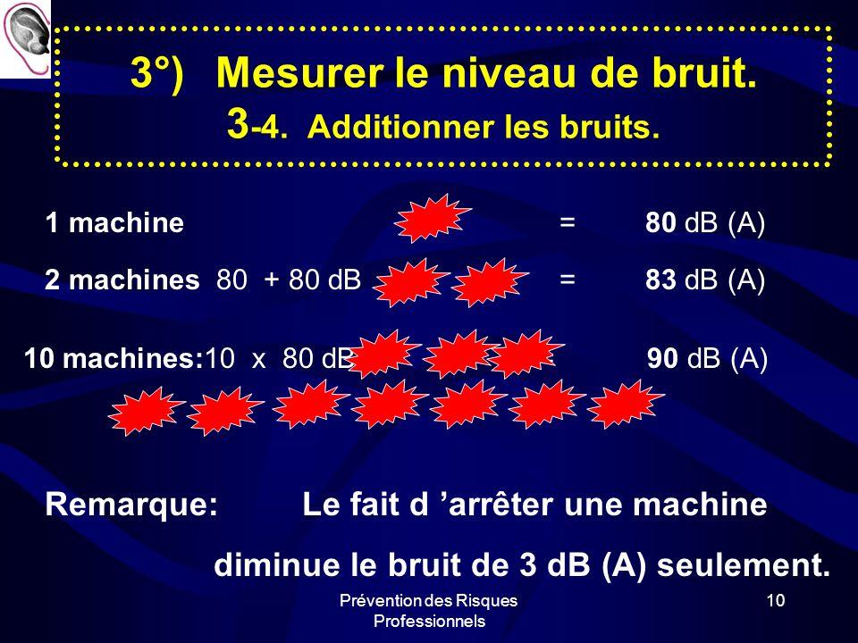 Prévention des Risques Professionnels 9 3°)Mesurer le niveau de bruit. 3 -4. Additionner les bruits. Expérience.