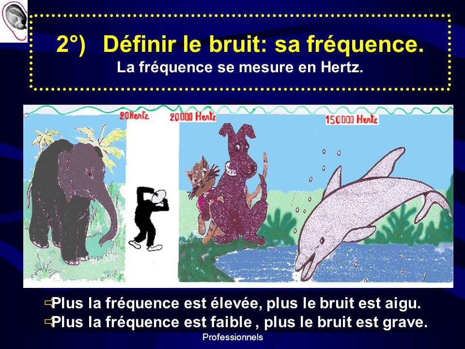 Prévention des Risques Professionnels 5 2°)Définir le bruit: sa fréquence.