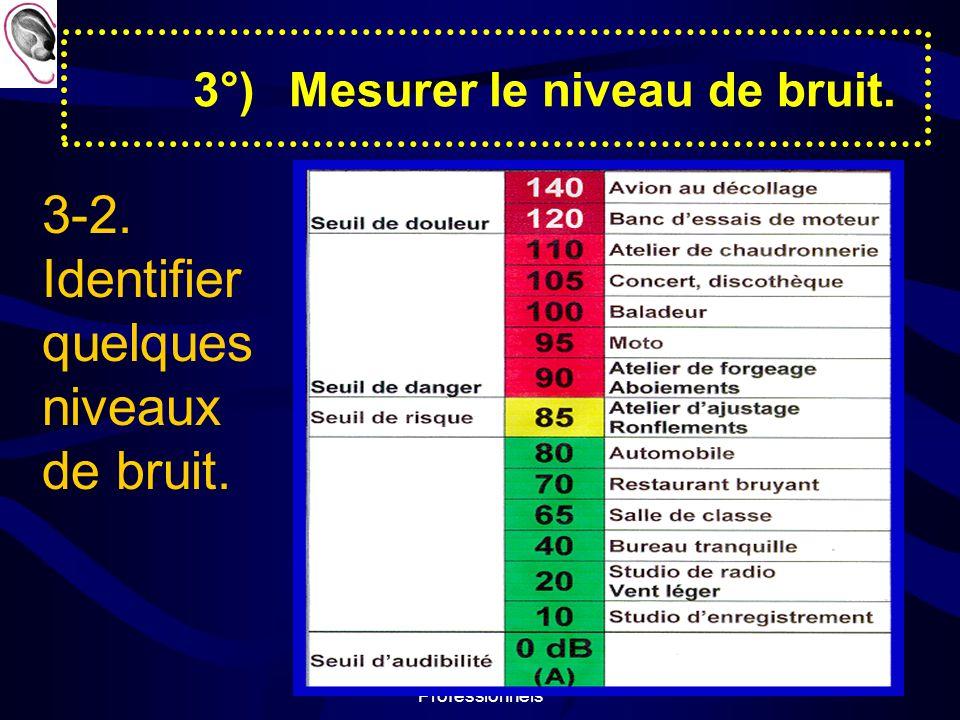 Prévention des Risques Professionnels 7 3°)Mesurer le niveau de bruit.