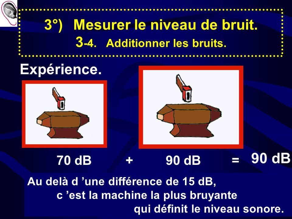 Prévention des Risques Professionnels 7 3°)Mesurer le niveau de bruit. 3-2. Identifier quelques niveaux de bruit.