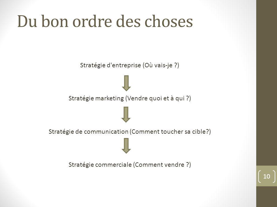 10 Stratégie d'entreprise (Où vais-je ?) Stratégie marketing (Vendre quoi et à qui ?) Stratégie de communication (Comment toucher sa cible?) Stratégie