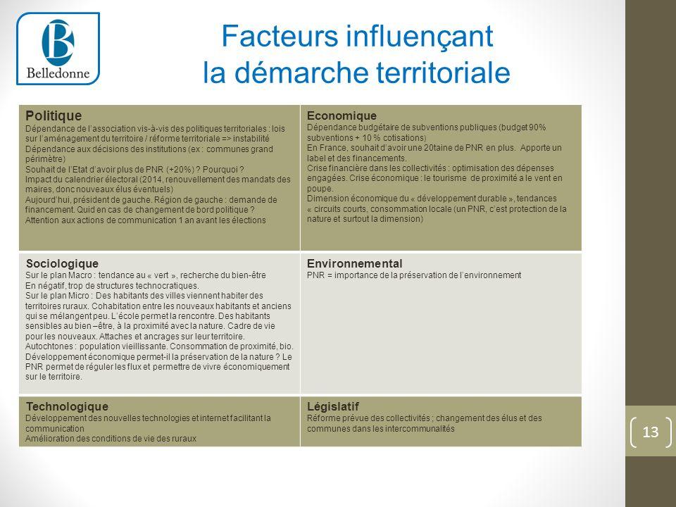 Politique Dépendance de lassociation vis-à-vis des politiques territoriales : lois sur laménagement du territoire / réforme territoriale => instabilit
