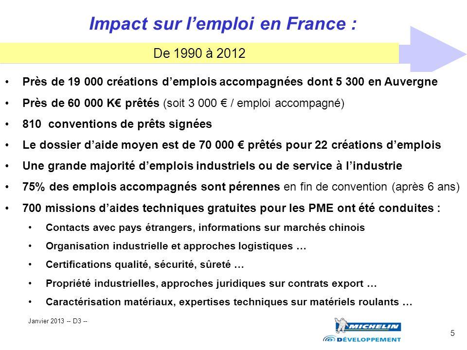 5 Impact sur lemploi en France : De 1990 à 2012 Près de 19 000 créations demplois accompagnées dont 5 300 en Auvergne Près de 60 000 K prêtés (soit 3
