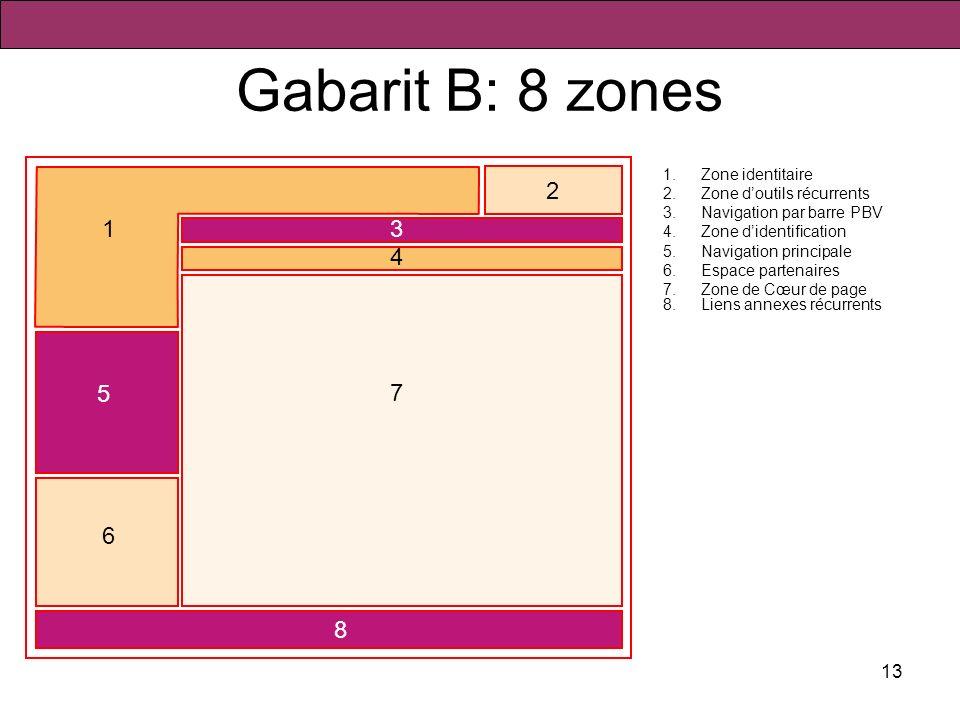 13 Gabarit B: 8 zones 1.Zone identitaire 2.Zone doutils récurrents 3.Navigation par barre PBV 4.Zone didentification 5.Navigation principale 6.Espace