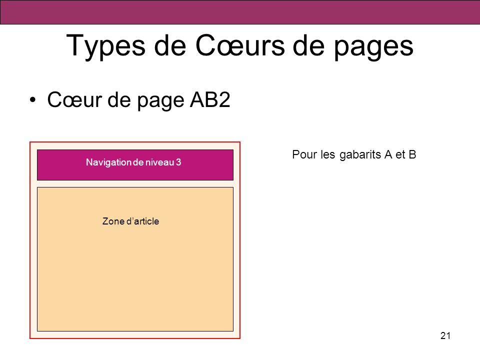 21 Types de Cœurs de pages Cœur de page AB2 Navigation de niveau 3 Zone darticle Pour les gabarits A et B