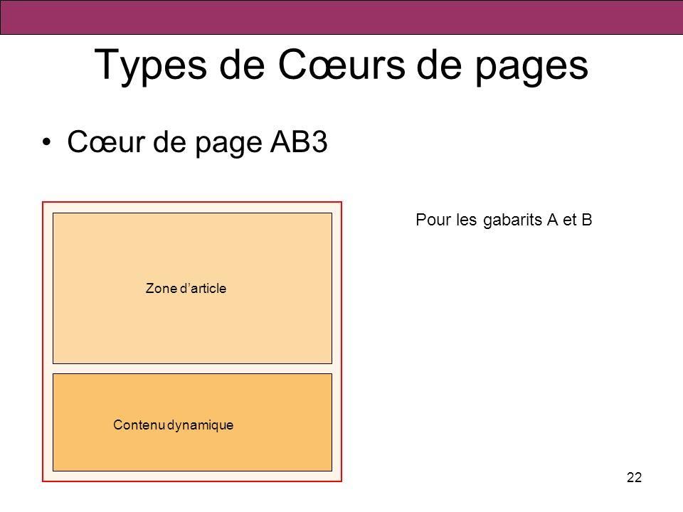 22 Types de Cœurs de pages Cœur de page AB3 Zone darticle Contenu dynamique Pour les gabarits A et B