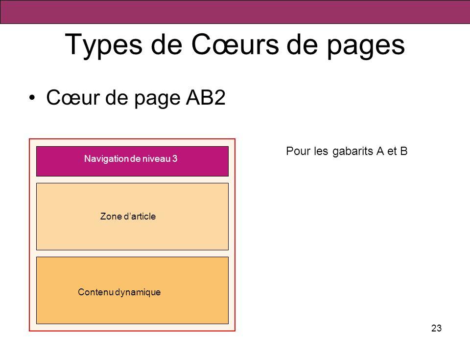 23 Types de Cœurs de pages Cœur de page AB2 Navigation de niveau 3 Zone darticle Contenu dynamique Pour les gabarits A et B