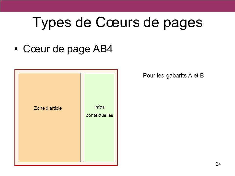 24 Types de Cœurs de pages Cœur de page AB4 Zone darticle Pour les gabarits A et B Infos contextuelles