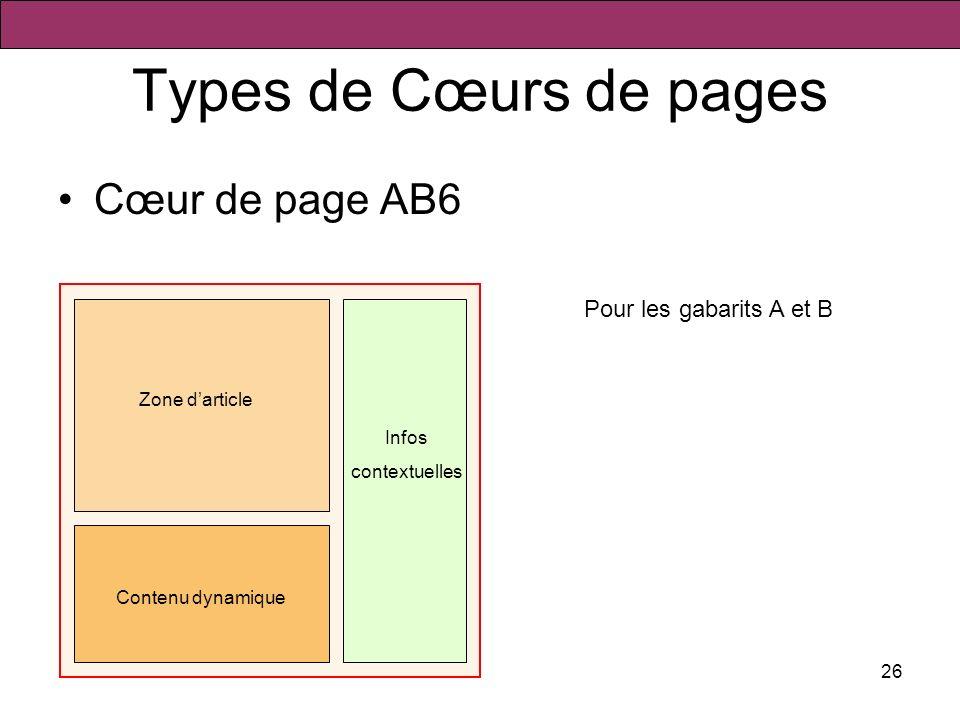 26 Types de Cœurs de pages Cœur de page AB6 Zone darticle Contenu dynamique Pour les gabarits A et B Infos contextuelles