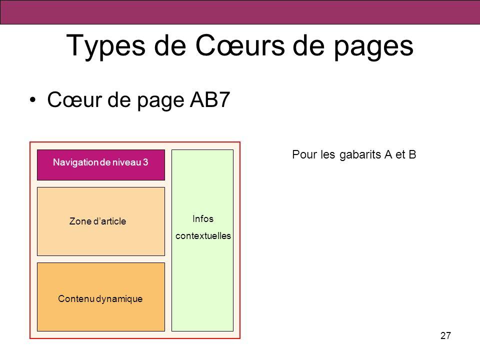 27 Types de Cœurs de pages Cœur de page AB7 Navigation de niveau 3 Zone darticle Contenu dynamique Pour les gabarits A et B Infos contextuelles