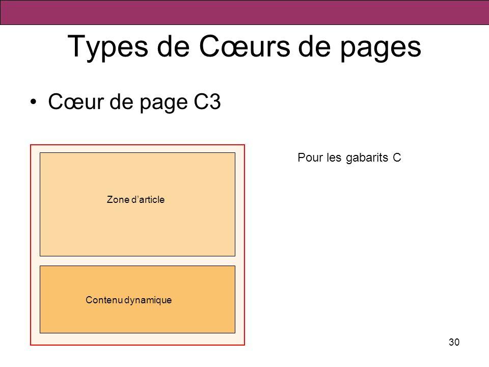 30 Types de Cœurs de pages Cœur de page C3 Zone darticle Pour les gabarits C Contenu dynamique