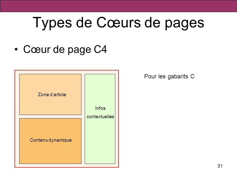 31 Types de Cœurs de pages Cœur de page C4 Zone darticle Pour les gabarits C Infos contextuelles Contenu dynamique