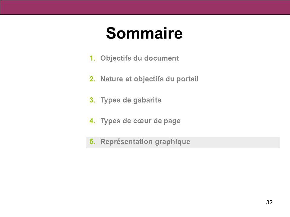 32 Sommaire 1.Objectifs du document 2.Nature et objectifs du portail 3.Types de gabarits 4.Types de cœur de page 5.Représentation graphique