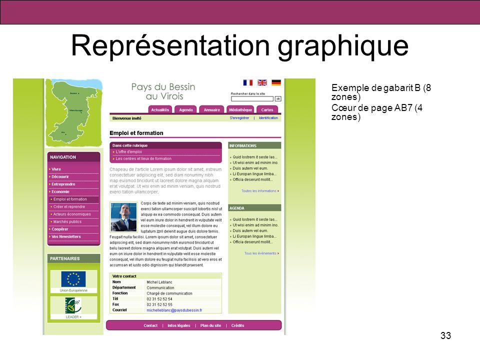 33 Représentation graphique Exemple de gabarit B (8 zones) Cœur de page AB7 (4 zones)