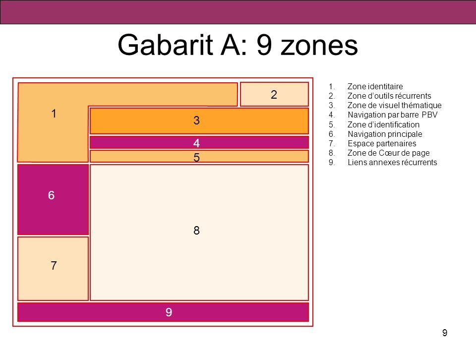 9 Gabarit A: 9 zones 1.Zone identitaire 2.Zone doutils récurrents 3.Zone de visuel thématique 4.Navigation par barre PBV 5.Zone didentification 6.Navi