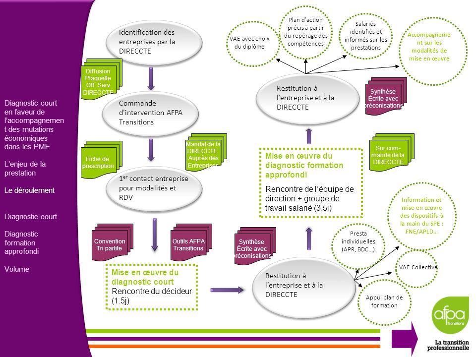 3 Identification des entreprises par la DIRECCTE Mise en œuvre du diagnostic court Rencontre du décideur (1.5j) Mise en œuvre du diagnostic formation