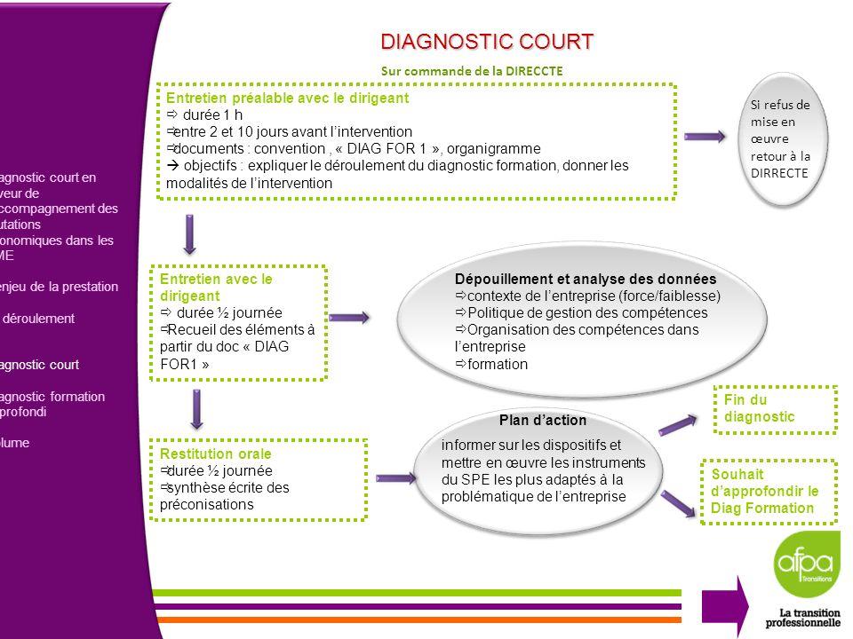 4 Diagnostic court en faveur de laccompagnement des mutations économiques dans les PME Lenjeu de la prestation Le déroulement Diagnostic court Diagnos