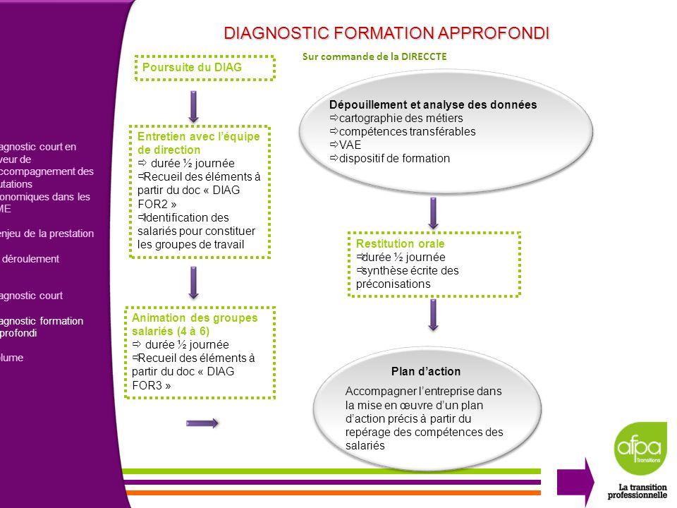 5 Diagnostic court en faveur de laccompagnement des mutations économiques dans les PME Lenjeu de la prestation Le déroulement Diagnostic court Diagnos