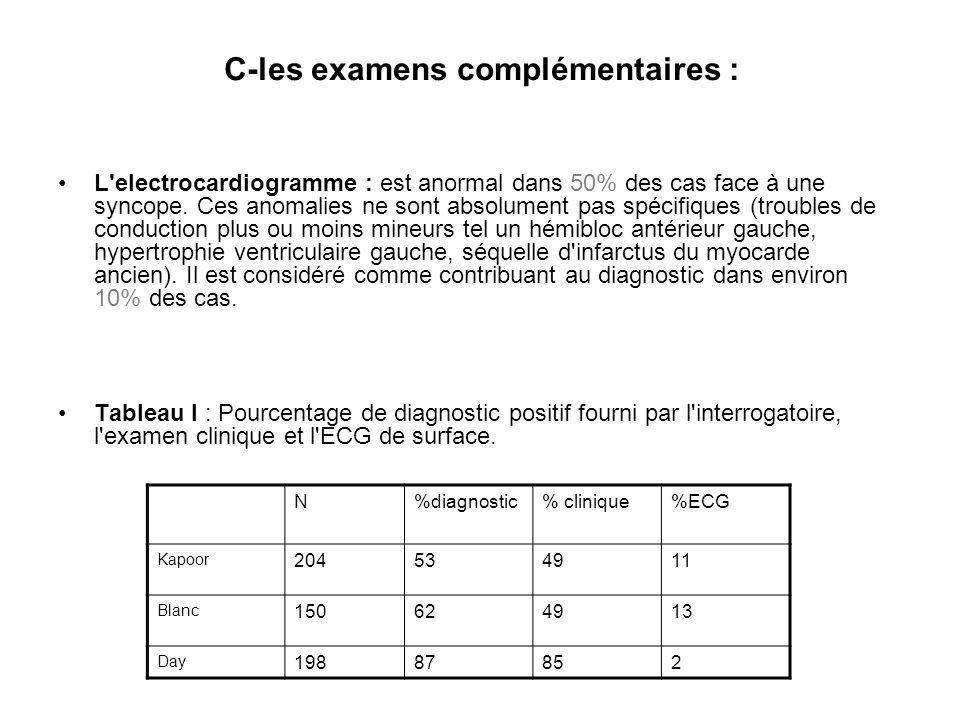 C-les examens complémentaires : L'electrocardiogramme : est anormal dans 50% des cas face à une syncope. Ces anomalies ne sont absolument pas spécifiq