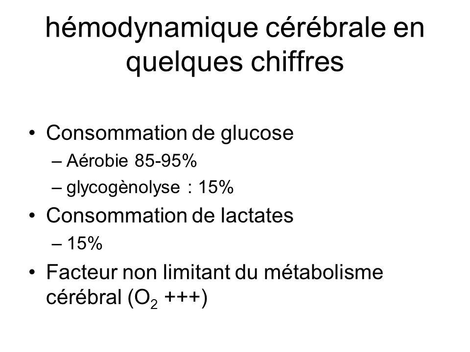 Consommation de glucose –Aérobie 85-95% –glycogènolyse : 15% Consommation de lactates –15% Facteur non limitant du métabolisme cérébral (O 2 +++)