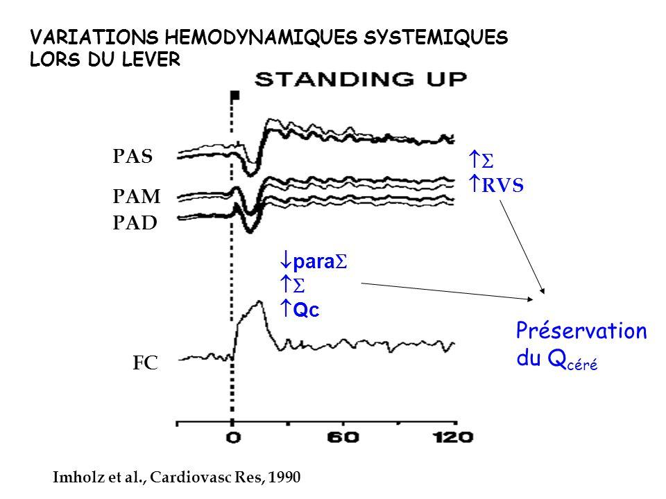 PAS PAM PAD FC VARIATIONS HEMODYNAMIQUES SYSTEMIQUES LORS DU LEVER Imholz et al., Cardiovasc Res, 1990 para Qc RVS Préservation du Q céré