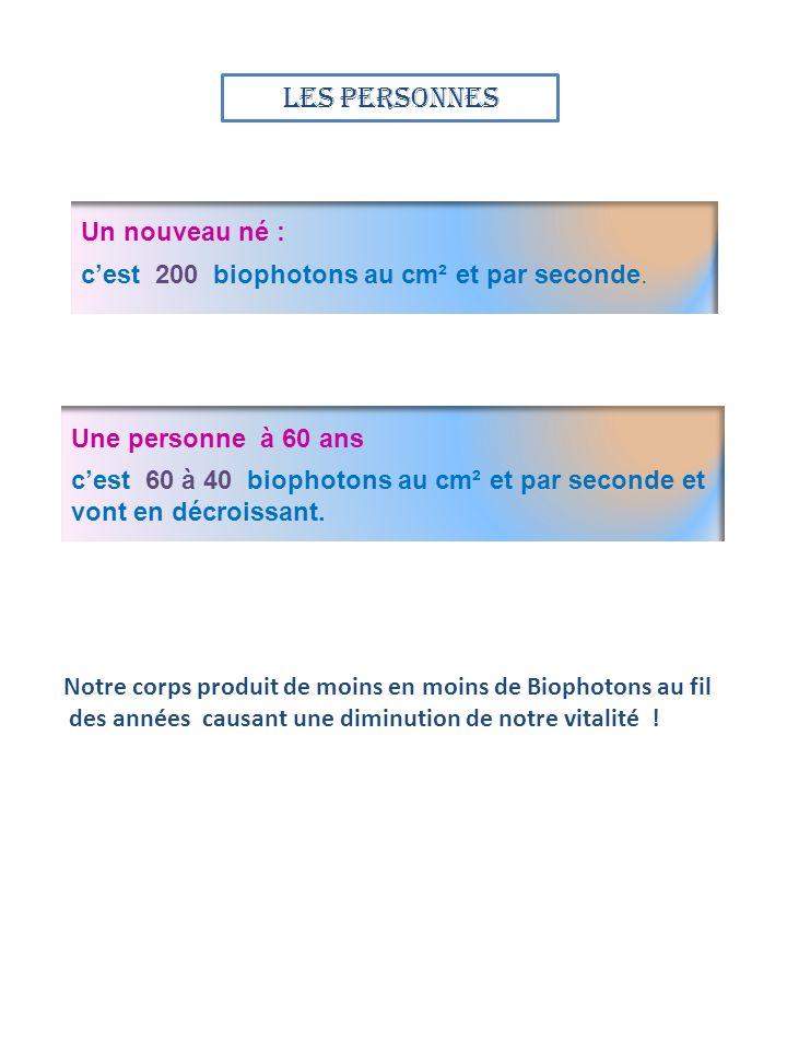 Un nouveau né : cest 200 biophotons au cm² et par seconde. Une personne à 60 ans cest 60 à 40 biophotons au cm² et par seconde et vont en décroissant.