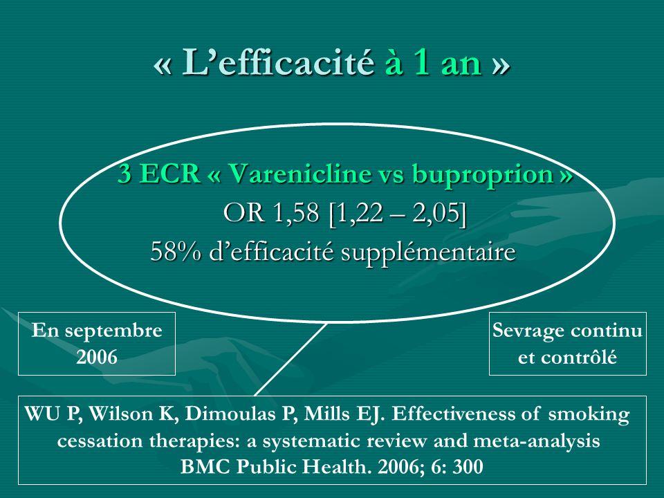 « Lefficacité à 1 an » 3 ECR « Varenicline vs buproprion » OR 1,58 [1,22 – 2,05] 58% defficacité supplémentaire WU P, Wilson K, Dimoulas P, Mills EJ.