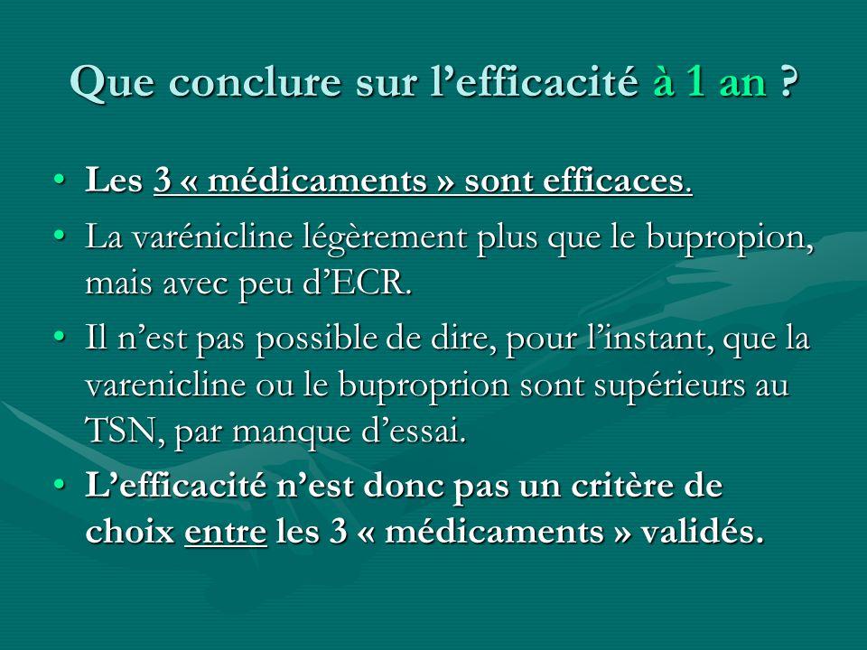 Que conclure sur lefficacité à 1 an ? Les 3 « médicaments » sont efficaces.Les 3 « médicaments » sont efficaces. La varénicline légèrement plus que le