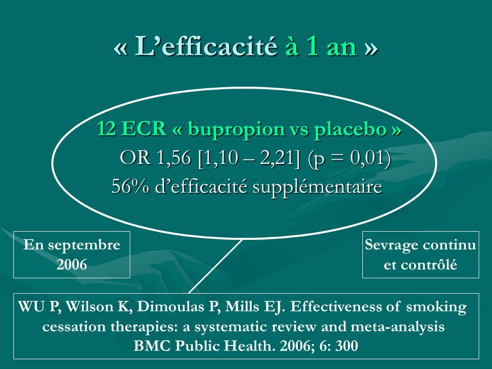 « Lefficacité à 1 an » 12 ECR « bupropion vs placebo » 12 ECR « bupropion vs placebo » OR 1,56 [1,10 – 2,21] (p = 0,01) 56% defficacité supplémentaire
