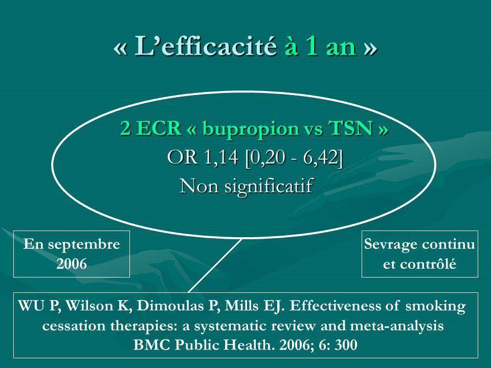 « Lefficacité à 1 an » 2 ECR « bupropion vs TSN » 2 ECR « bupropion vs TSN » OR 1,14 [0,20 - 6,42] Non significatif WU P, Wilson K, Dimoulas P, Mills
