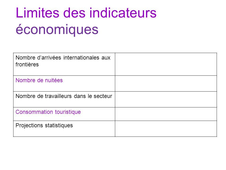Limites des indicateurs économiques Nombre darrivées internationales aux frontières Nombre de nuitées Nombre de travailleurs dans le secteur Consommat