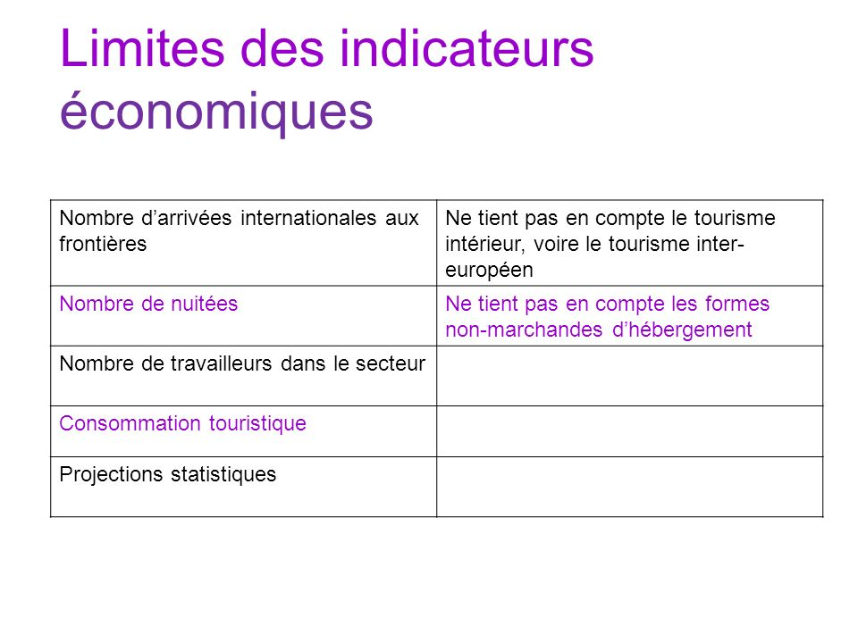 Limites des indicateurs économiques Nombre darrivées internationales aux frontières Ne tient pas en compte le tourisme intérieur, voire le tourisme in