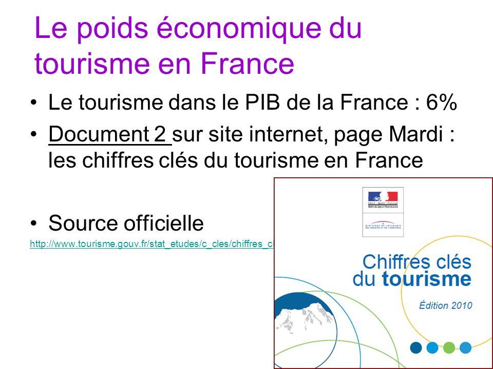 Le poids économique du tourisme en France Le tourisme dans le PIB de la France : 6% Document 2 sur site internet, page Mardi : les chiffres clés du to