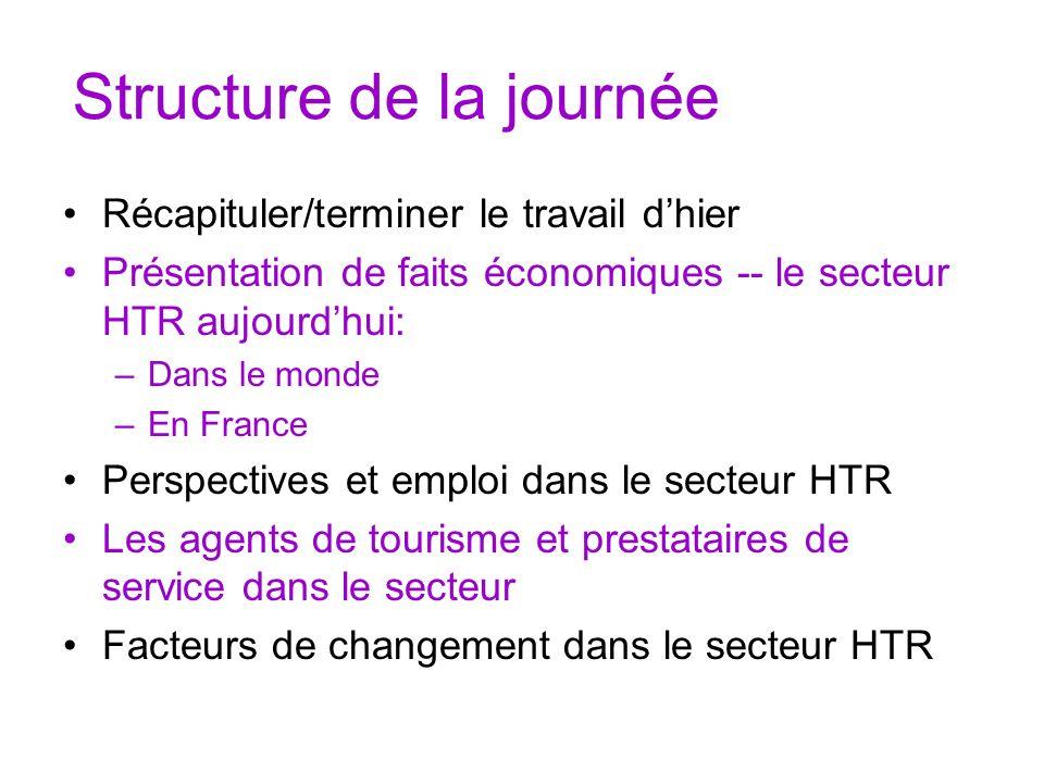 Structure de la journée Récapituler/terminer le travail dhier Présentation de faits économiques -- le secteur HTR aujourdhui: –Dans le monde –En Franc