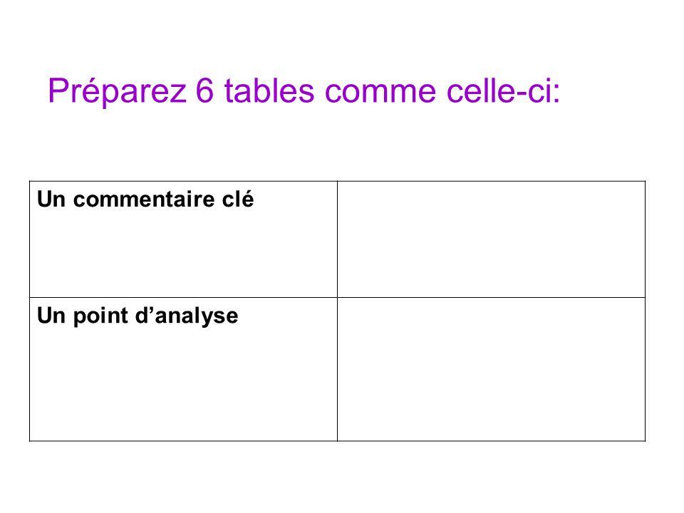 Préparez 6 tables comme celle-ci: Un commentaire clé Un point danalyse