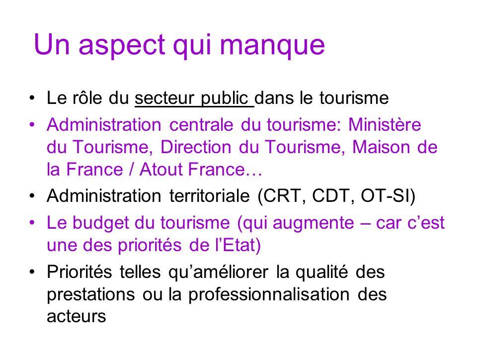 Un aspect qui manque Le rôle du secteur public dans le tourisme Administration centrale du tourisme: Ministère du Tourisme, Direction du Tourisme, Mai