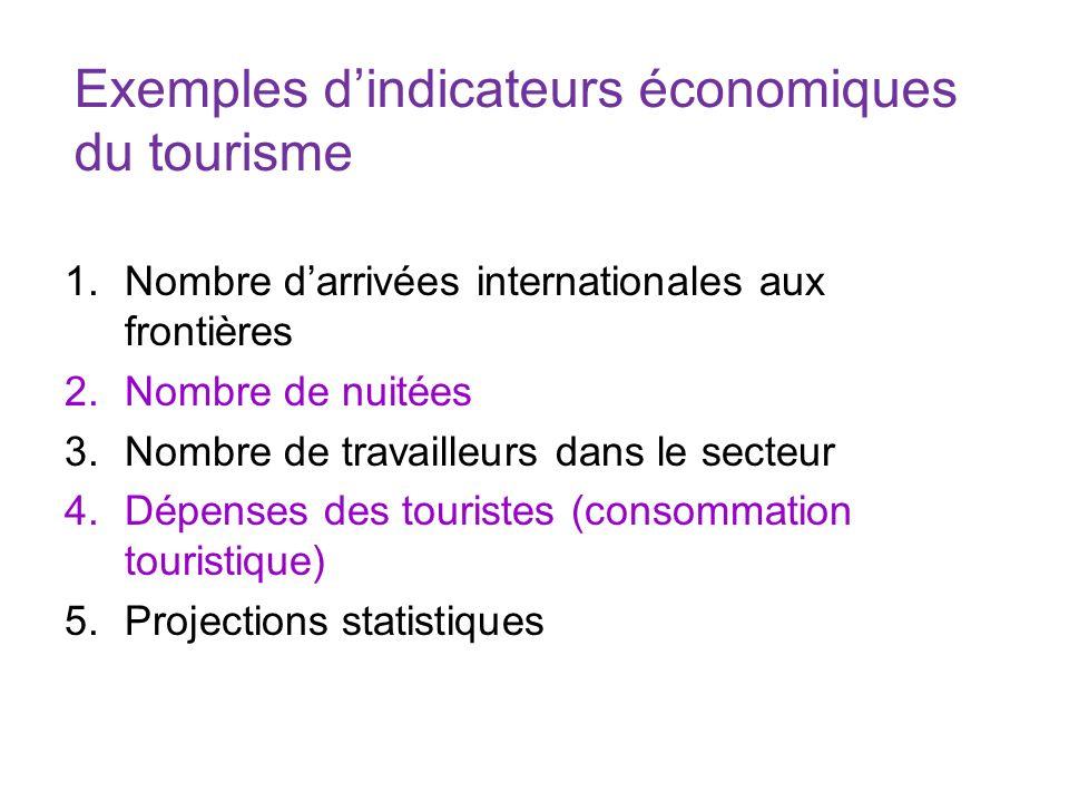Exemples dindicateurs économiques du tourisme 1.Nombre darrivées internationales aux frontières 2.Nombre de nuitées 3.Nombre de travailleurs dans le s