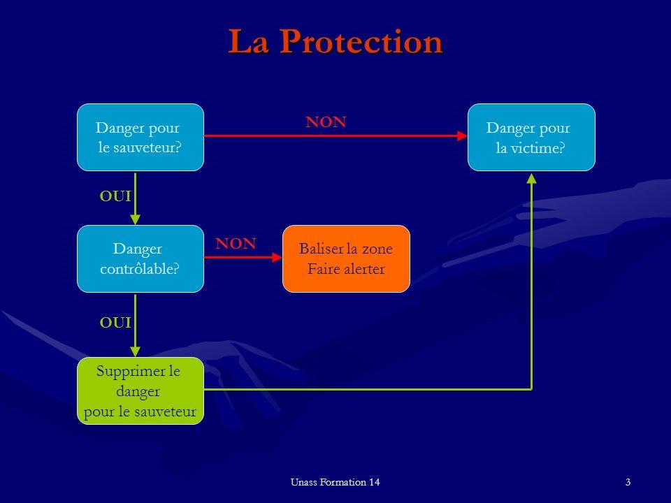 Unass Formation 143 La Protection Danger pour le sauveteur? Supprimer le danger pour le sauveteur Danger contrôlable? Baliser la zone Faire alerter Da