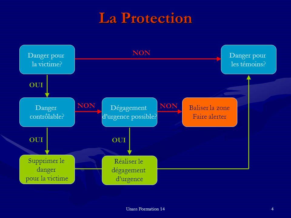 Unass Formation 144 La Protection Danger pour la victime? Supprimer le danger pour la victime Danger contrôlable? Baliser la zone Faire alerter Danger