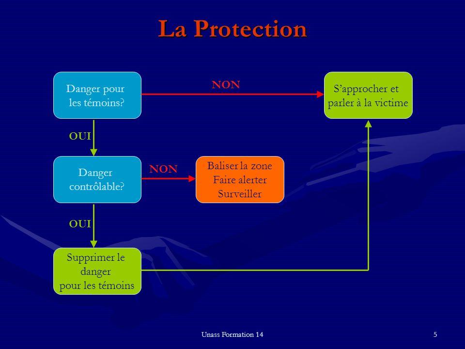 Unass Formation 145 La Protection Danger pour les témoins? Supprimer le danger pour les témoins Danger contrôlable? Baliser la zone Faire alerter Surv