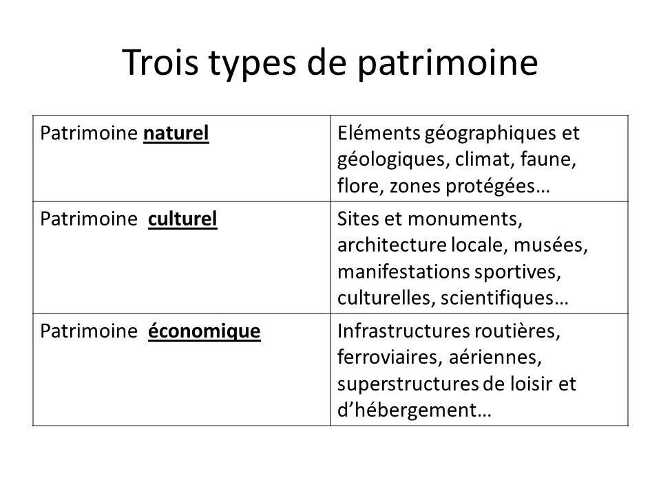 Trois types de patrimoine Patrimoine naturelEléments géographiques et géologiques, climat, faune, flore, zones protégées… Patrimoine culturelSites et