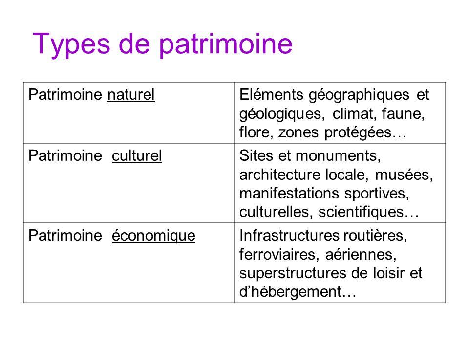 Types de patrimoine Patrimoine naturelEléments géographiques et géologiques, climat, faune, flore, zones protégées… Patrimoine culturelSites et monume