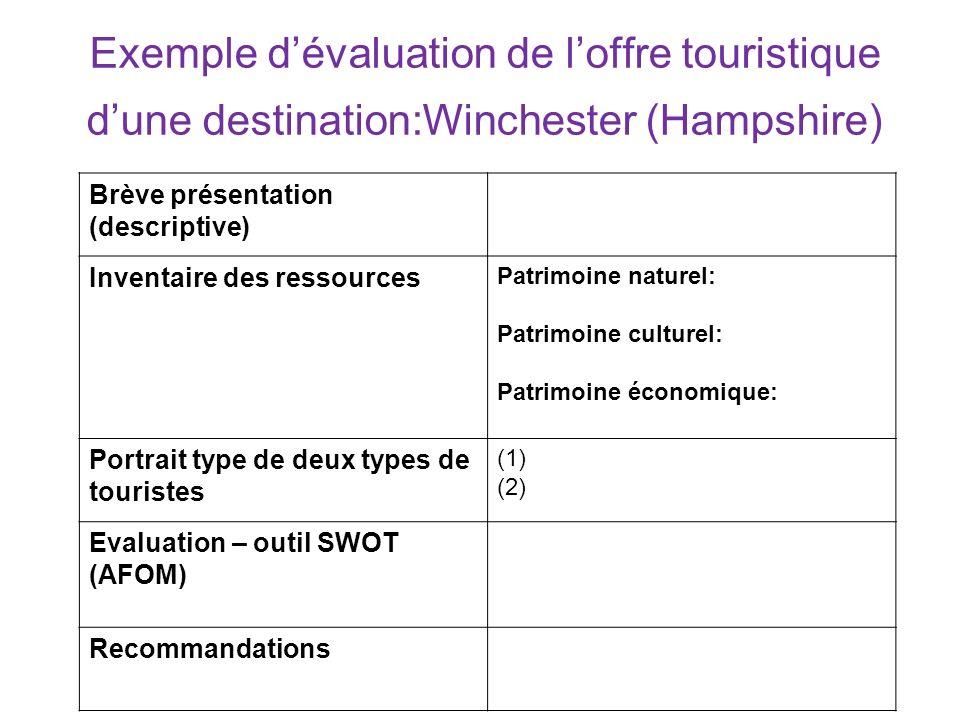 Exemple dévaluation de loffre touristique dune destination:Winchester (Hampshire) Brève présentation (descriptive) Inventaire des ressources Patrimoin