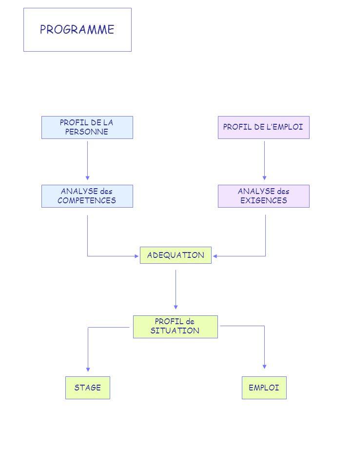 PROGRAMME PROFIL DE LA PERSONNE PROFIL DE LEMPLOI ANALYSE des COMPETENCES ANALYSE des EXIGENCES ADEQUATION PROFIL de SITUATION STAGEEMPLOI