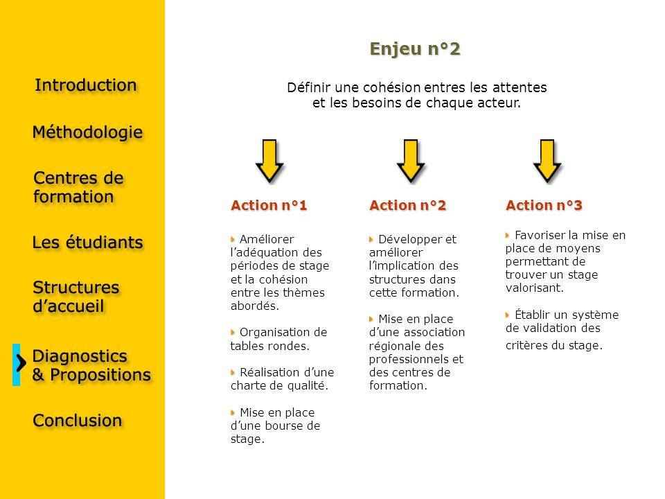 Enjeu n°2 Action n°1 Améliorer ladéquation des périodes de stage et la cohésion entre les thèmes abordés. Organisation de tables rondes. Réalisation d