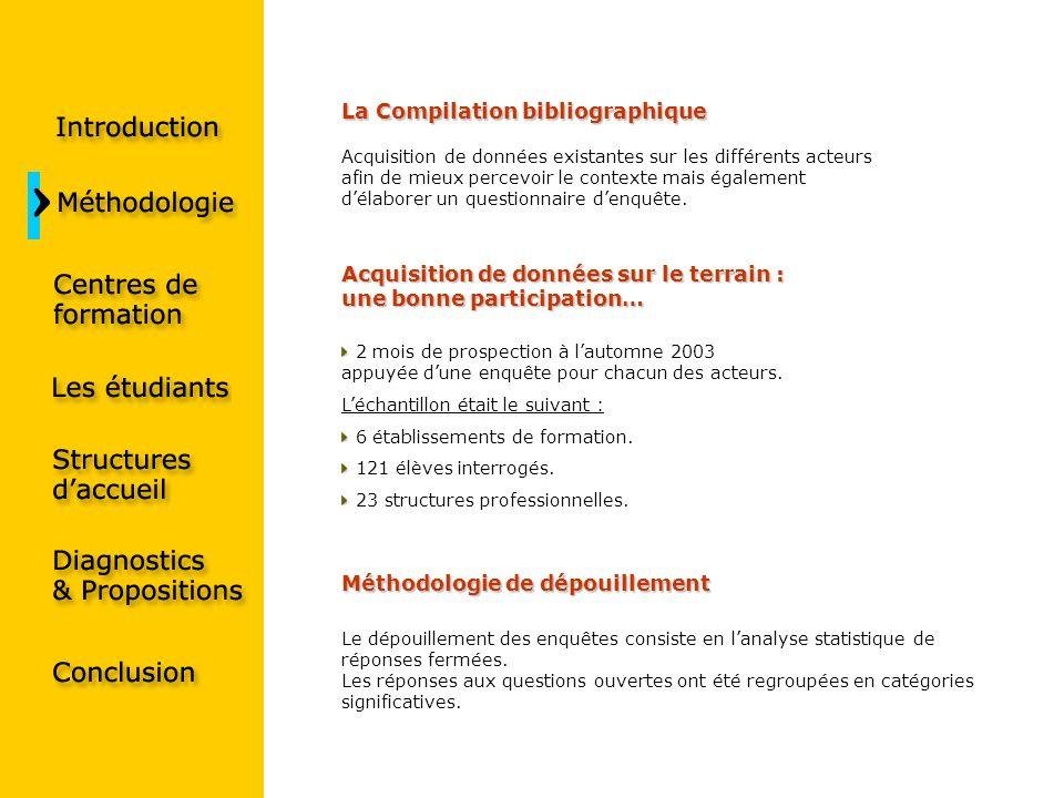 La Compilation bibliographique Acquisition de données sur le terrain : une bonne participation… Méthodologie de dépouillement Acquisition de données e