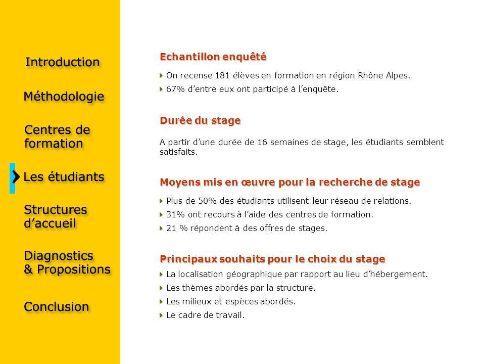 Echantillon enquêté On recense 181 élèves en formation en région Rhône Alpes. 67% dentre eux ont participé à lenquête. Principaux souhaits pour le cho
