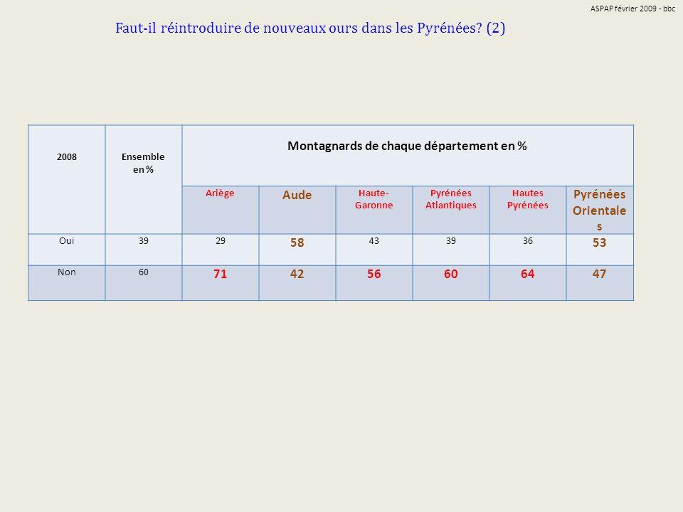 Faut-il réintroduire de nouveaux ours dans les Pyrénées? (2) 2008Ensemble en % Montagnards de chaque département en % Ariège Aude Haute- Garonne Pyrén