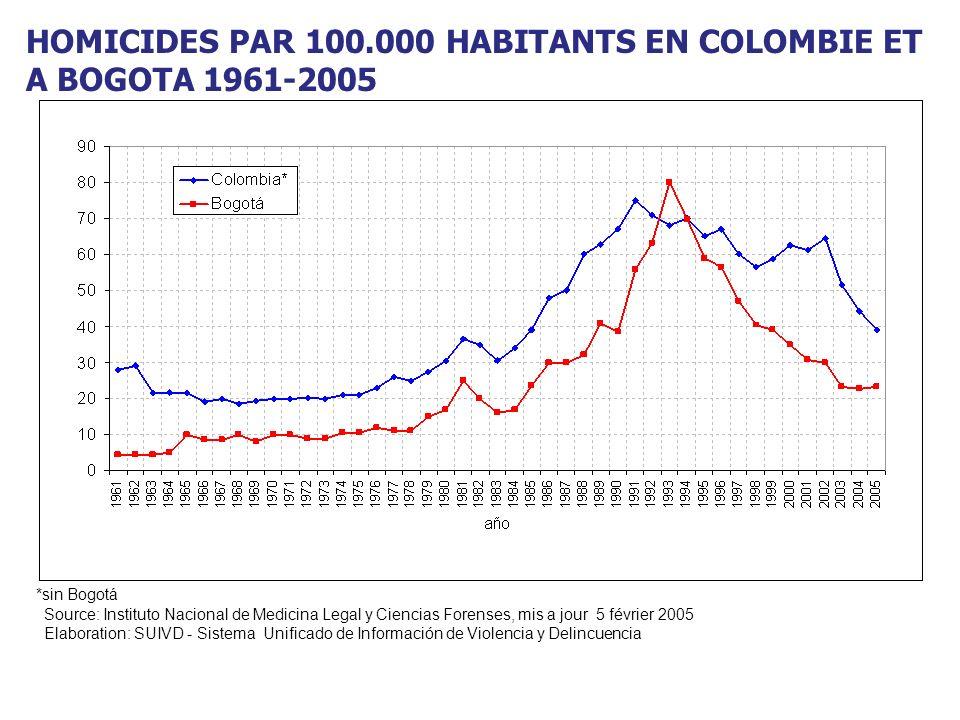 Fuente: Los registros de las ciudades de América Latina tomados de Revista América y Economía 2003 y 2004.