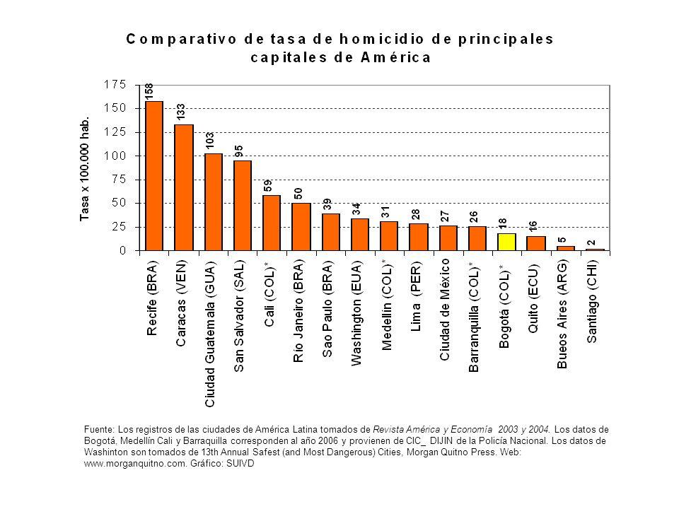 Le Livre Blanc: Premiers résultats (un extrait) Source: Libro Blanco de la Seguridad Ciudadana y la Convivencia de Bogotá, 2008.